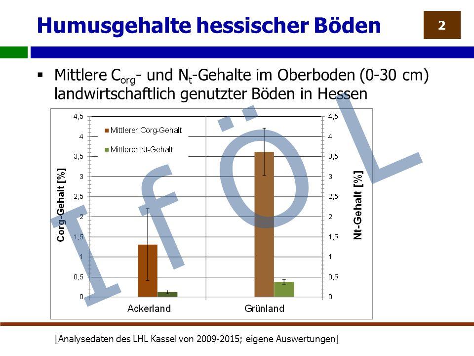 Humusgehalte hessischer Böden  Mittlere C org - und N t -Gehalte im Oberboden (0-30 cm) landwirtschaftlich genutzter Böden in Hessen 2 [Analysedaten des LHL Kassel von 2009-2015; eigene Auswertungen] I f Ö L