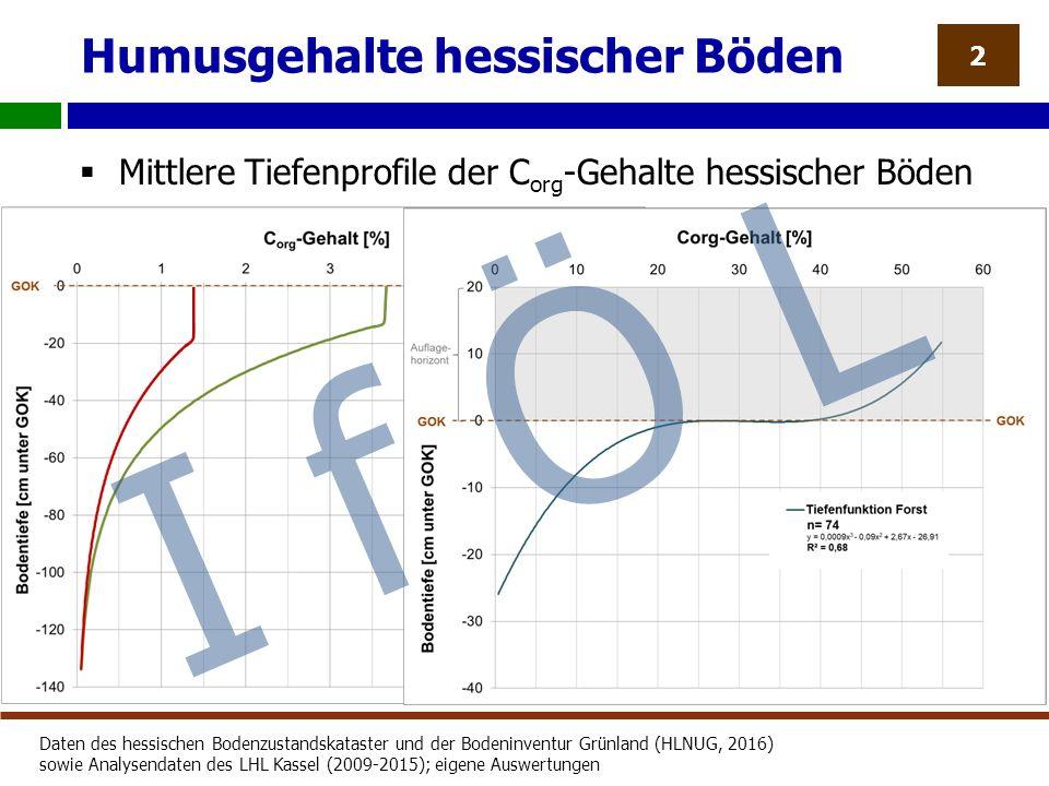Humusgehalte hessischer Böden  Mittlere Tiefenprofile der C org -Gehalte hessischer Böden 2 Daten des hessischen Bodenzustandskataster und der Bodeninventur Grünland (HLNUG, 2016) sowie Analysendaten des LHL Kassel (2009-2015); eigene Auswertungen I f Ö L