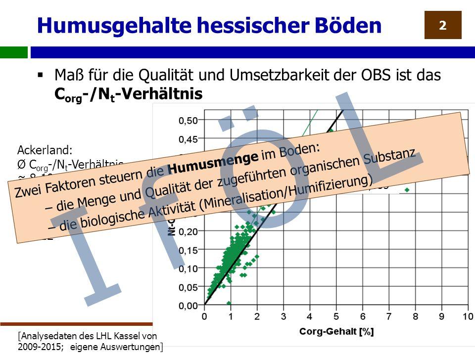 Humusgehalte hessischer Böden  Maß für die Qualität und Umsetzbarkeit der OBS ist das C org -/N t -Verhältnis 2 Ackerland: Ø C org -/N t -Verhältnis ≈ 8-10 Grünland: Ø C org -/N t -Verhältnis ≈ 9-12 korr.