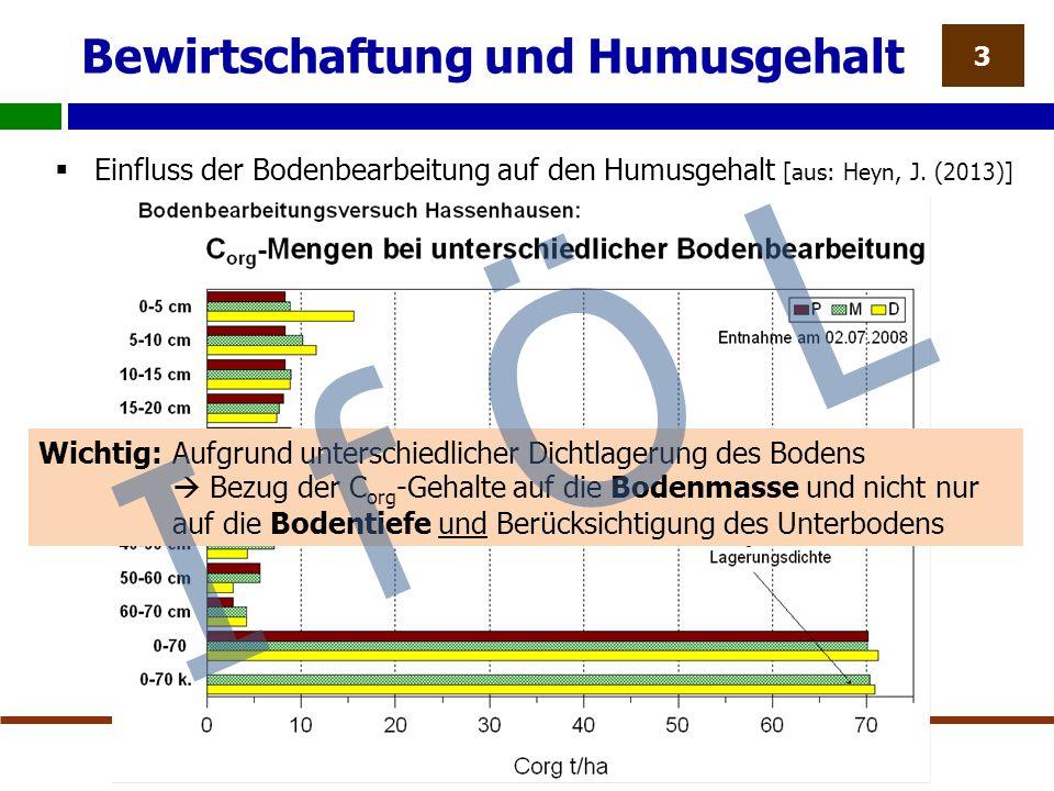Bewirtschaftung und Humusgehalt  Einfluss der Bodenbearbeitung auf den Humusgehalt [aus: Heyn, J.