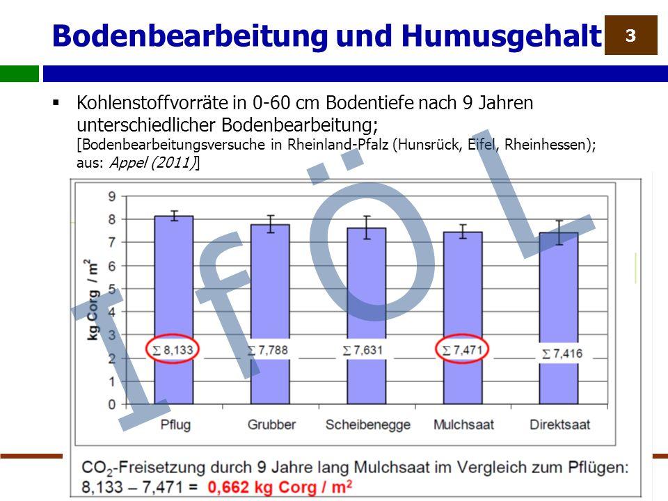 Bodenbearbeitung und Humusgehalt  Kohlenstoffvorräte in 0-60 cm Bodentiefe nach 9 Jahren unterschiedlicher Bodenbearbeitung; [Bodenbearbeitungsversuche in Rheinland-Pfalz (Hunsrück, Eifel, Rheinhessen); aus: Appel (2011)] 3 I f Ö L