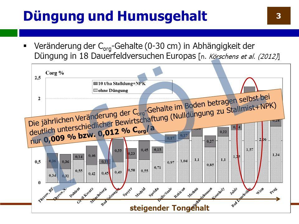 Düngung und Humusgehalt  Veränderung der C org -Gehalte (0-30 cm) in Abhängigkeit der Düngung in 18 Dauerfeldversuchen Europas [ n.