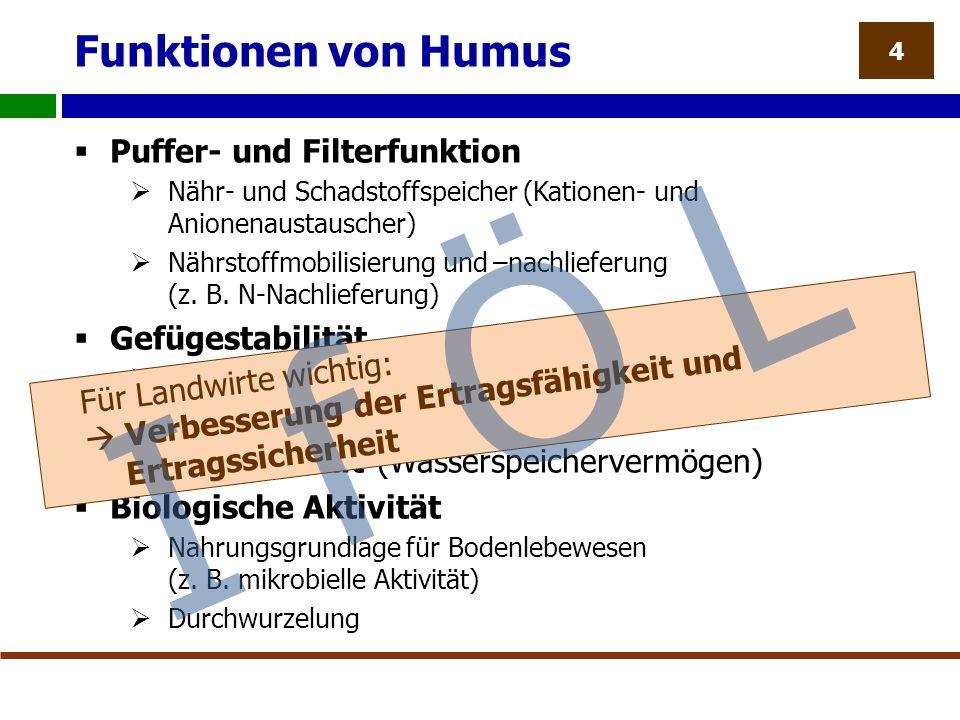 Funktionen von Humus  Puffer- und Filterfunktion  Nähr- und Schadstoffspeicher (Kationen- und Anionenaustauscher)  Nährstoffmobilisierung und –nachlieferung (z.