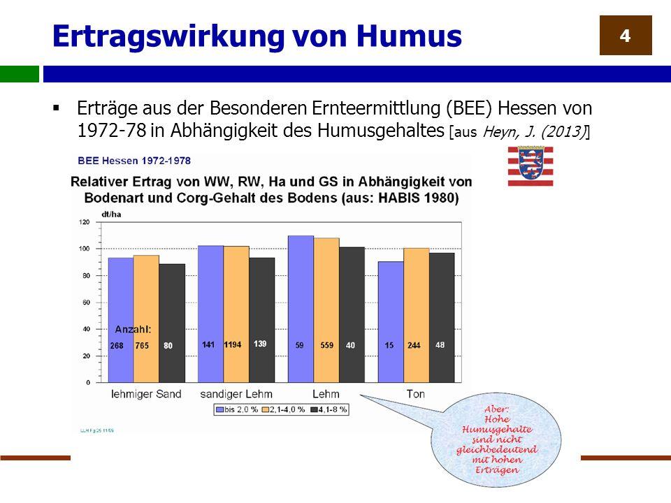 Ertragswirkung von Humus  Erträge aus der Besonderen Ernteermittlung (BEE) Hessen von 1972-78 in Abhängigkeit des Humusgehaltes [aus Heyn, J.