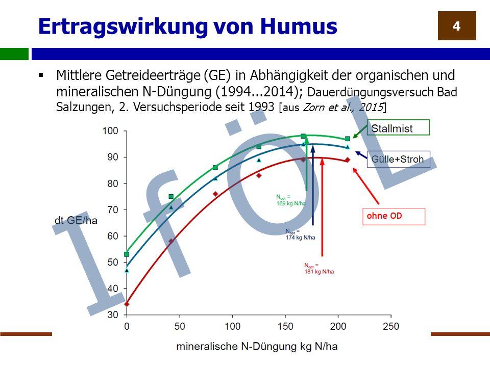 Ertragswirkung von Humus  Mittlere Getreideerträge (GE) in Abhängigkeit der organischen und mineralischen N-Düngung (1994...2014); Dauerdüngungsversuch Bad Salzungen, 2.
