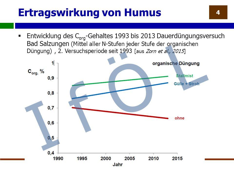 Ertragswirkung von Humus  Entwicklung des C org -Gehaltes 1993 bis 2013 Dauerdüngungsversuch Bad Salzungen (Mittel aller N-Stufen jeder Stufe der organischen Düngung), 2.