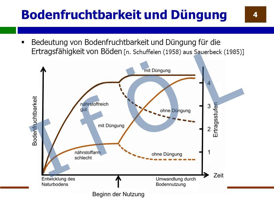 Bodenfruchtbarkeit und Düngung  Bedeutung von Bodenfruchtbarkeit und Düngung für die Ertragsfähigkeit von Böden [n.