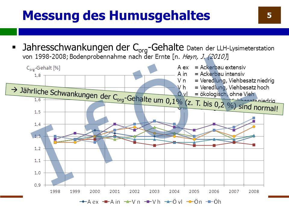 Messung des Humusgehaltes  Jahresschwankungen der C org -Gehalte Daten der LLH-Lysimeterstation von 1998-2008; Bodenprobennahme nach der Ernte [n.
