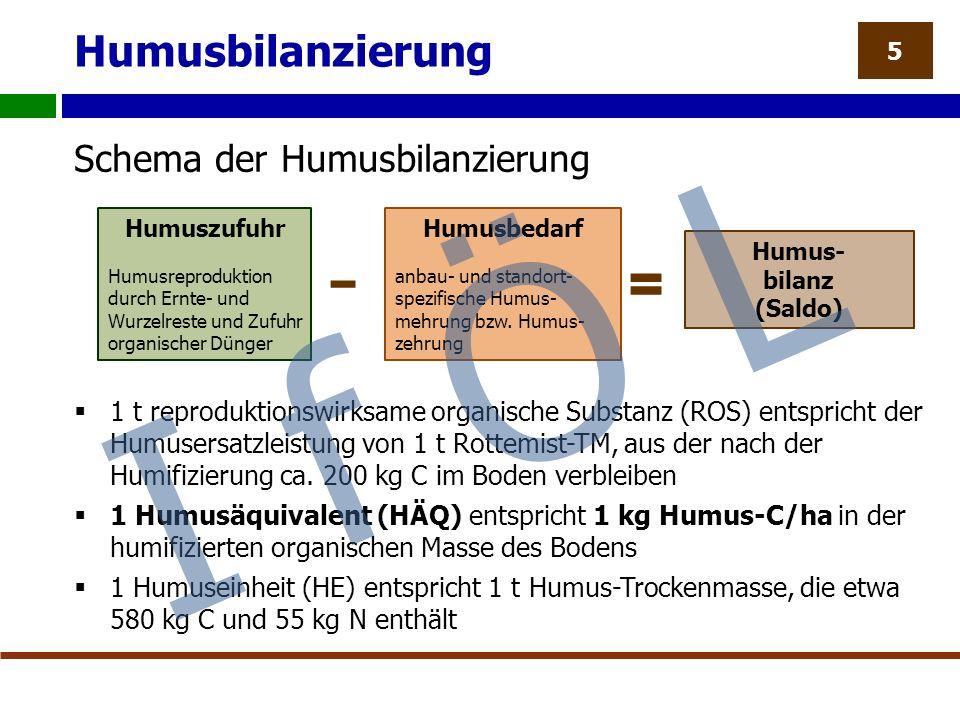 Humusbilanzierung Schema der Humusbilanzierung  1 t reproduktionswirksame organische Substanz (ROS) entspricht der Humusersatzleistung von 1 t Rottemist-TM, aus der nach der Humifizierung ca.