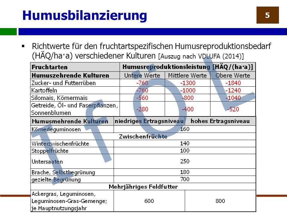 Humusbilanzierung  Richtwerte für den fruchtartspezifischen Humusreproduktionsbedarf (HÄQ/ha·a) verschiedener Kulturen [Auszug nach VDLUFA (2014)] 5 I f Ö L