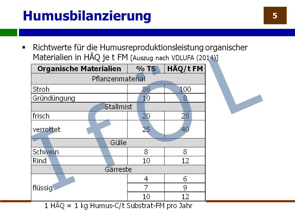 Humusbilanzierung  Richtwerte für die Humusreproduktionsleistung organischer Materialien in HÄQ je t FM [Auszug nach VDLUFA (2014)] 5 I f Ö L