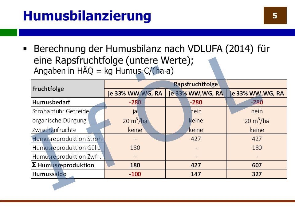 Humusbilanzierung  Berechnung der Humusbilanz nach VDLUFA (2014) für eine Rapsfruchtfolge (untere Werte); Angaben in HÄQ = kg Humus-C/(ha  a) 5 I f Ö L