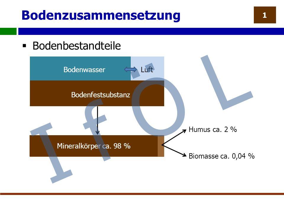 Bodenzusammensetzung  Bodenbestandteile 1 Mineralkörper ca.