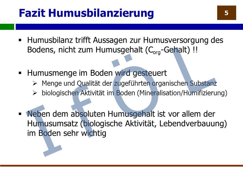 Fazit Humusbilanzierung  Humusbilanz trifft Aussagen zur Humusversorgung des Bodens, nicht zum Humusgehalt (C org -Gehalt) !.