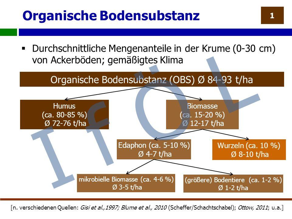 Organische Bodensubstanz 1 Organische Bodensubstanz (OBS) Ø 84-93 t/ha  Durchschnittliche Mengenanteile in der Krume (0-30 cm) von Ackerböden; gemäßigtes Klima [n.