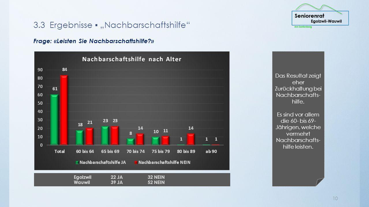 9 EGOLZWIL Rund 90 % sind zufrieden mit ihrer Mobilität Anliegen Keine ÖV in Egolzwil, bessere Erschliessung Bus nach Schötz, Willisau oder Sursee fehlt Keine Einkaufsmöglichkeit in Egolzwil Erhöhtes Perron beim Bahnhof geht nicht für Rollstuhlfahrer.