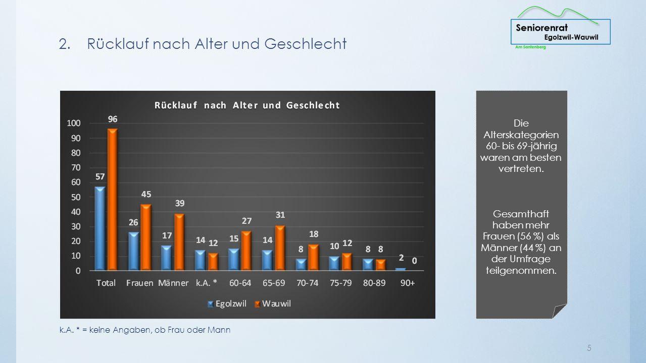 1. Versand 4 An der Umfrage teilgenommen haben nach Haushalten in Egolzwil 32 %, in Wauwil 28 %.