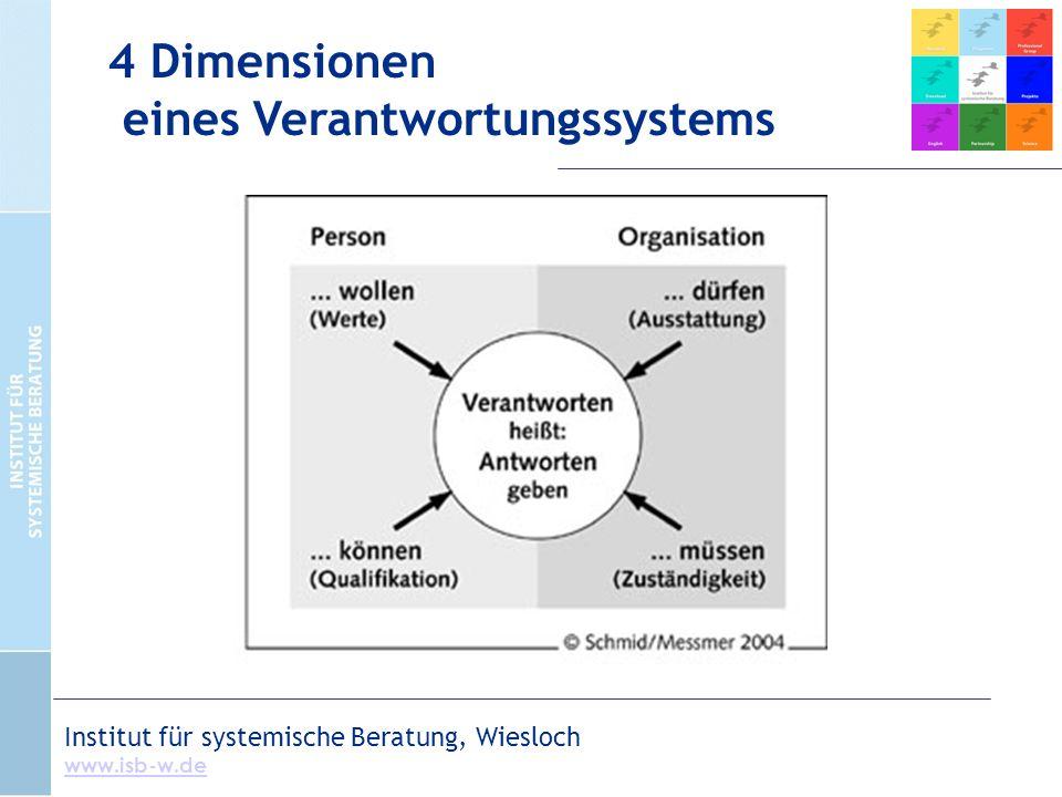 Institut für systemische Beratung, Wiesloch www.isb-w.de 4 Dimensionen eines Verantwortungssystems