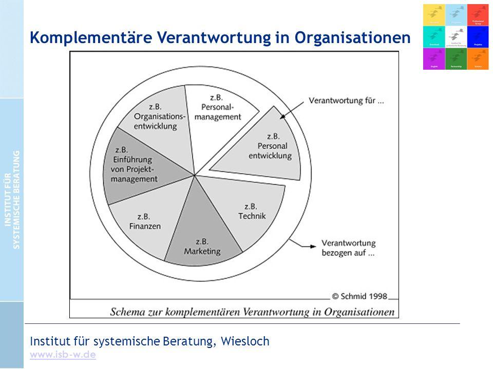 Institut für systemische Beratung, Wiesloch www.isb-w.de Komplementäre Verantwortung in Organisationen