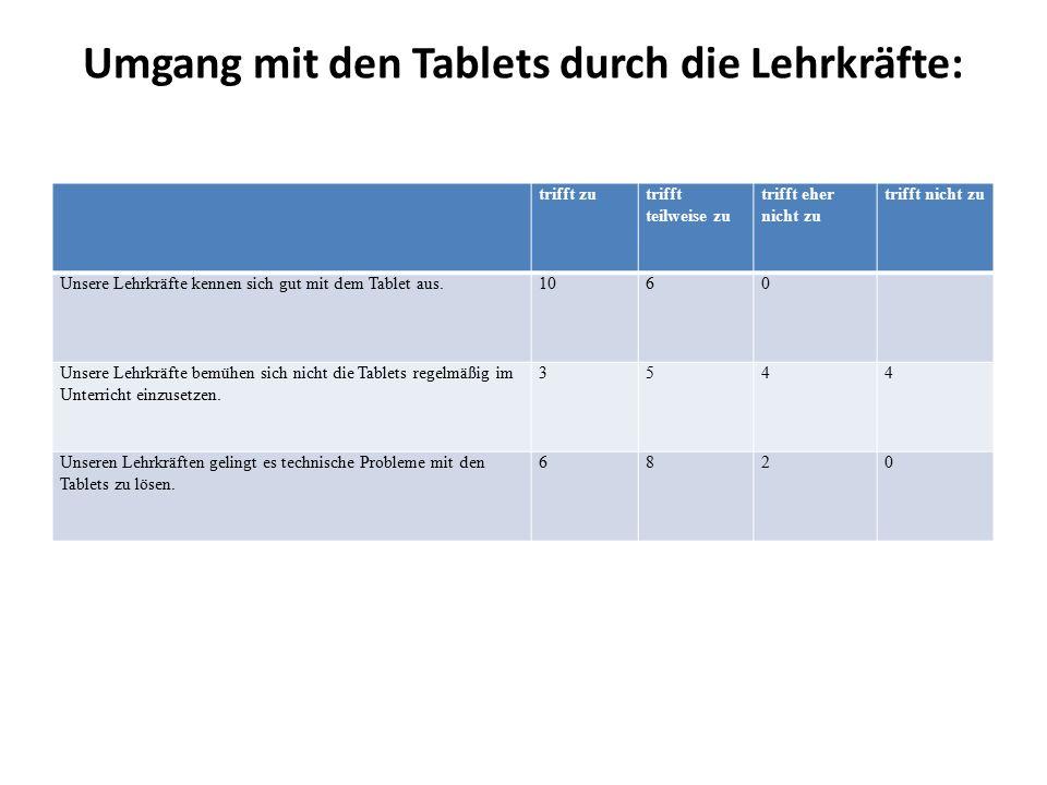 Umgang mit den Tablets durch die Lehrkräfte: trifft zutrifft teilweise zu trifft eher nicht zu trifft nicht zu Unsere Lehrkräfte kennen sich gut mit dem Tablet aus.1060 Unsere Lehrkräfte bemühen sich nicht die Tablets regelmäßig im Unterricht einzusetzen.