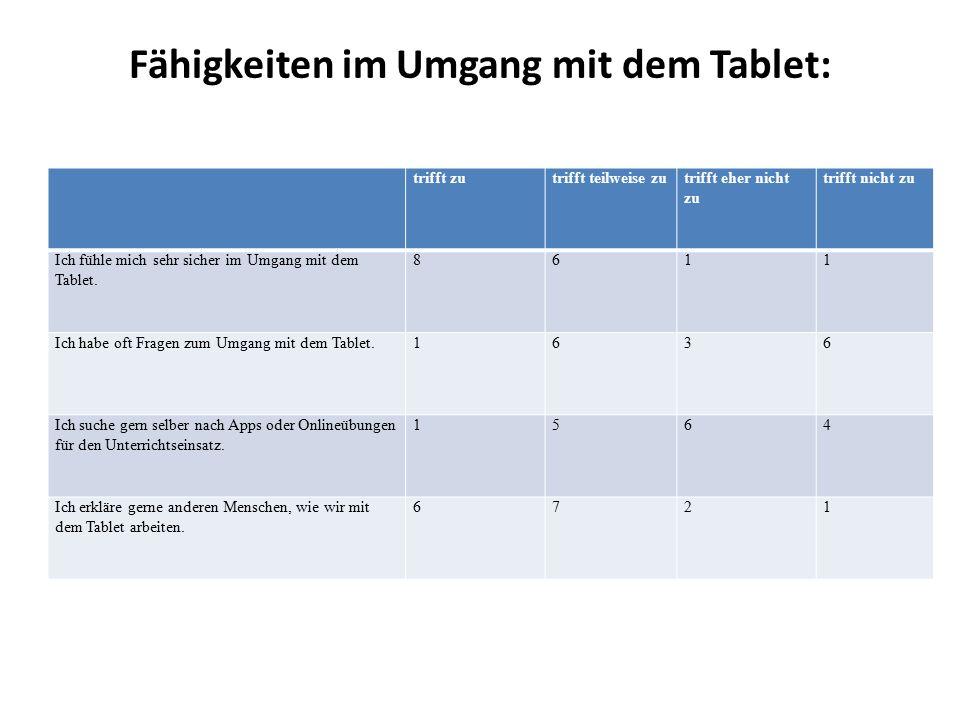 Fähigkeiten im Umgang mit dem Tablet: trifft zutrifft teilweise zutrifft eher nicht zu trifft nicht zu Ich fühle mich sehr sicher im Umgang mit dem Tablet.