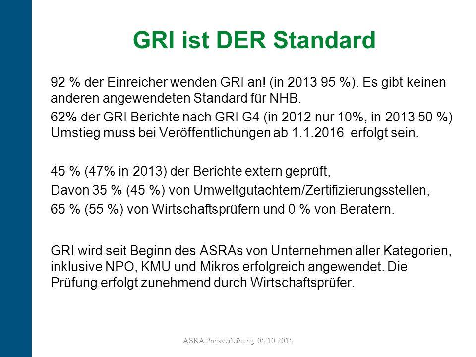 12 92 % der Einreicher wenden GRI an. (in 2013 95 %).