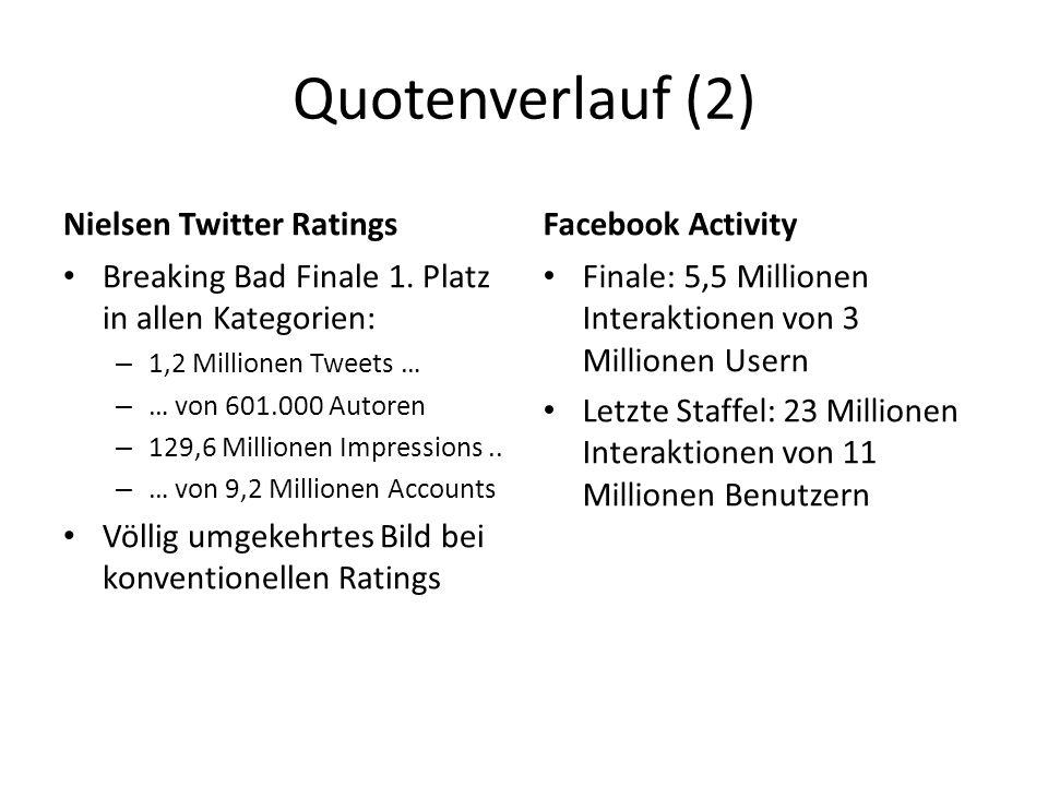 Quotenverlauf (2) Nielsen Twitter Ratings Breaking Bad Finale 1.