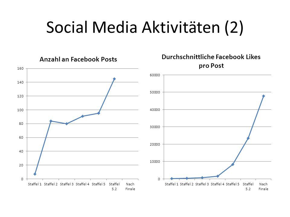 Social Media Aktivitäten (2)