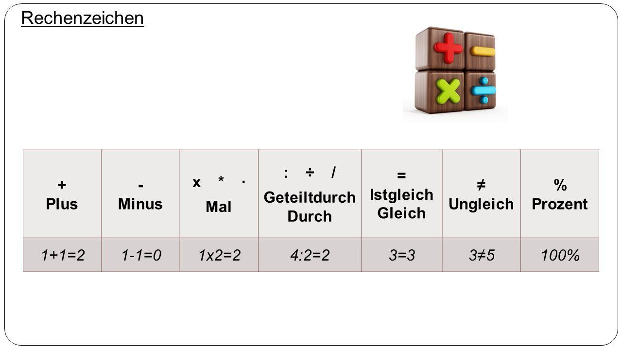 Rechenzeichen + Plus - Minus x * · Mal : ÷ / Geteiltdurch Durch = Istgleich Gleich ≠ Ungleich % Prozent 1+1=21-1=01x2=24:2=23=33≠5100%