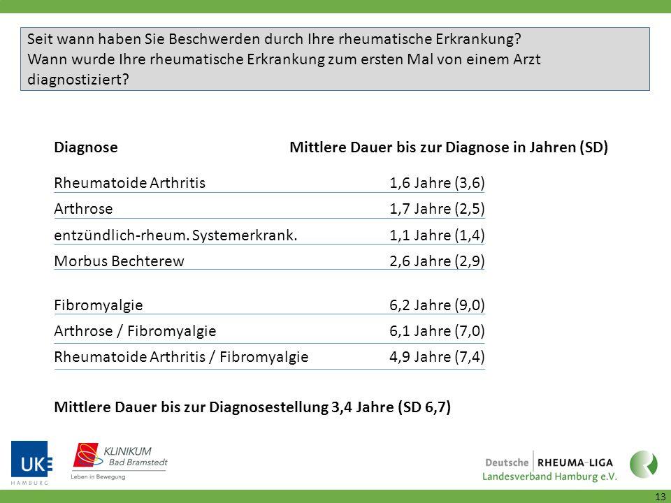 Mittlere Dauer bis zur Diagnosestellung 3,4 Jahre (SD 6,7) Diagnose Mittlere Dauer bis zur Diagnose in Jahren (SD) Rheumatoide Arthritis1,6 Jahre (3,6) Arthrose1,7 Jahre (2,5) entzündlich-rheum.