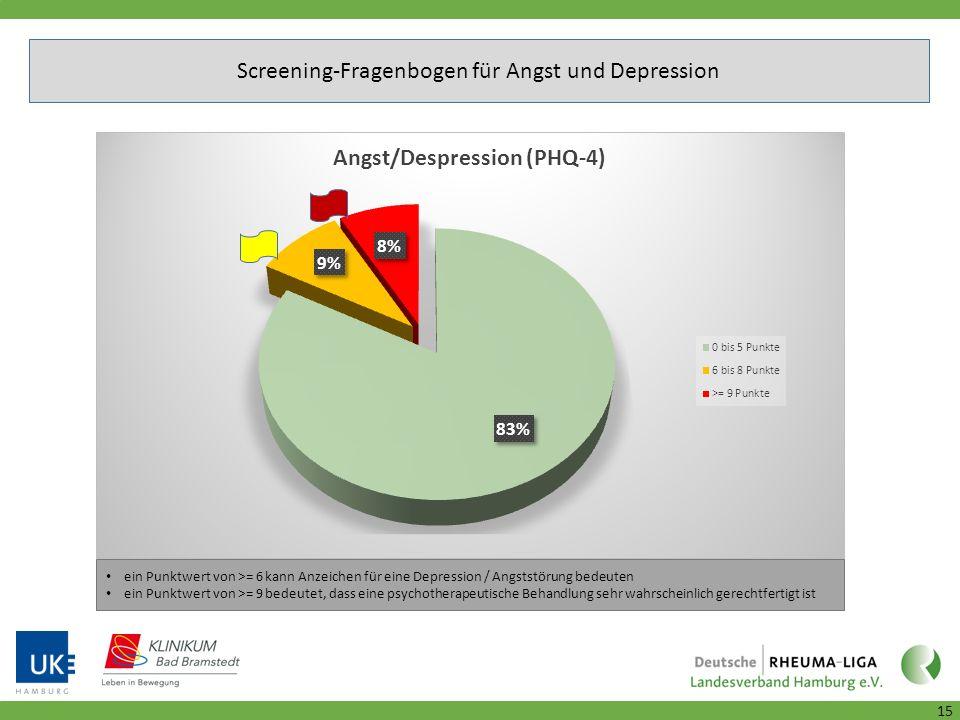 ein Punktwert von >= 6 kann Anzeichen für eine Depression / Angststörung bedeuten ein Punktwert von >= 9 bedeutet, dass eine psychotherapeutische Behandlung sehr wahrscheinlich gerechtfertigt ist 15 Screening-Fragenbogen für Angst und Depression