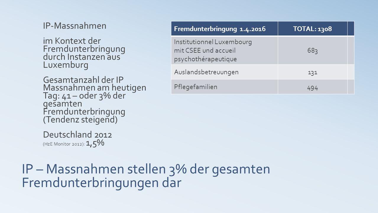 IP – Massnahmen stellen 3% der gesamten Fremdunterbringungen dar IP-Massnahmen im Kontext der Fremdunterbringung durch Instanzen aus Luxemburg Gesamtanzahl der IP Massnahmen am heutigen Tag: 41 – oder 3% der gesamten Fremdunterbringung (Tendenz steigend) Deutschland 2012 (HzE Monitor 2012): 1,5% Fremdunterbringung 1.4.2016TOTAL: 1308 Institutionnel Luxembourg mit CSEE und accueil psychothérapeutique 683 Auslandsbetreuungen131 Pflegefamilien494