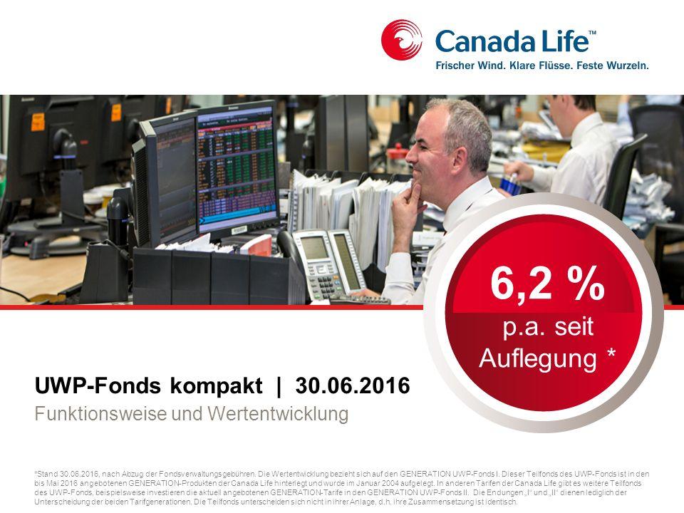UWP-Fonds kompakt   30.06.2016 Funktionsweise und Wertentwicklung 6,2 % p.a.