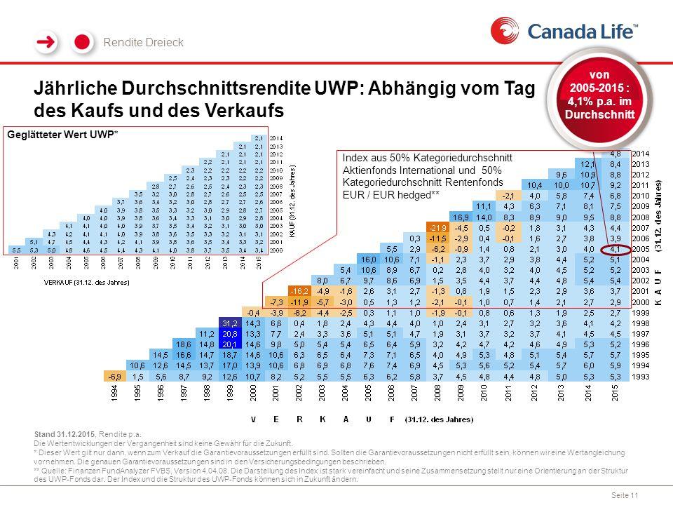Jährliche Durchschnittsrendite UWP: Abhängig vom Tag des Kaufs und des Verkaufs Rendite Dreieck Stand 31.12.2015, Rendite p.a.