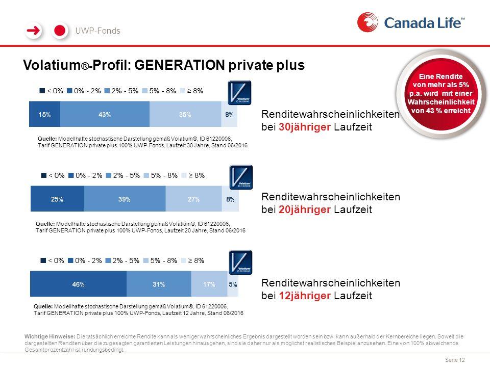 Volatium ®- Profil: GENERATION private plus UWP-Fonds Wichtige Hinweise: Die tatsächlich erreichte Rendite kann als weniger wahrscheinliches Ergebnis dargestellt worden sein bzw.