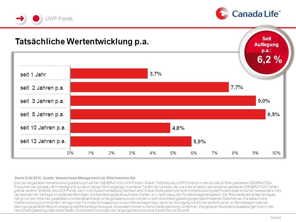 Tatsächliche Wertentwicklung p.a. UWP-Fonds Stand 30.06.2016.