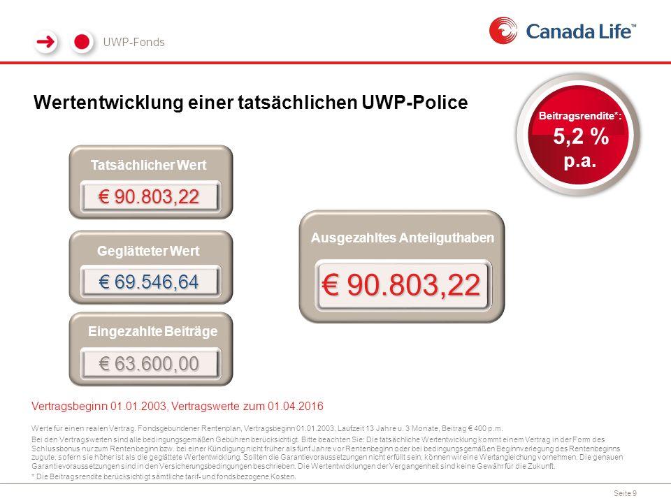 UWP-Fonds Seite 9 Wertentwicklung einer tatsächlichen UWP-Police Ausgezahltes Anteilguthaben € 90.803,22 Werte für einen realen Vertrag.