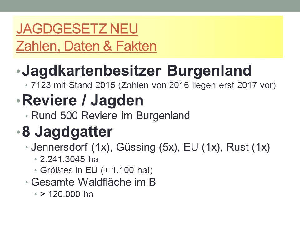 JAGDGESETZ NEU Zahlen, Daten & Fakten Jagdkartenbesitzer Burgenland 7123 mit Stand 2015 (Zahlen von 2016 liegen erst 2017 vor) Reviere / Jagden Rund 500 Reviere im Burgenland 8 Jagdgatter Jennersdorf (1x), Güssing (5x), EU (1x), Rust (1x) 2.241,3045 ha Größtes in EU (+ 1.100 ha!) Gesamte Waldfläche im B > 120.000 ha
