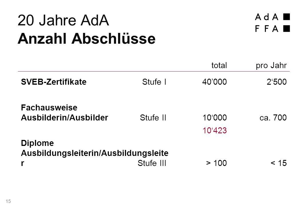 totalpro Jahr SVEB-Zertifikate Stufe I 40'0002'500 Fachausweise Ausbilderin/AusbilderStufe II 10'000ca.