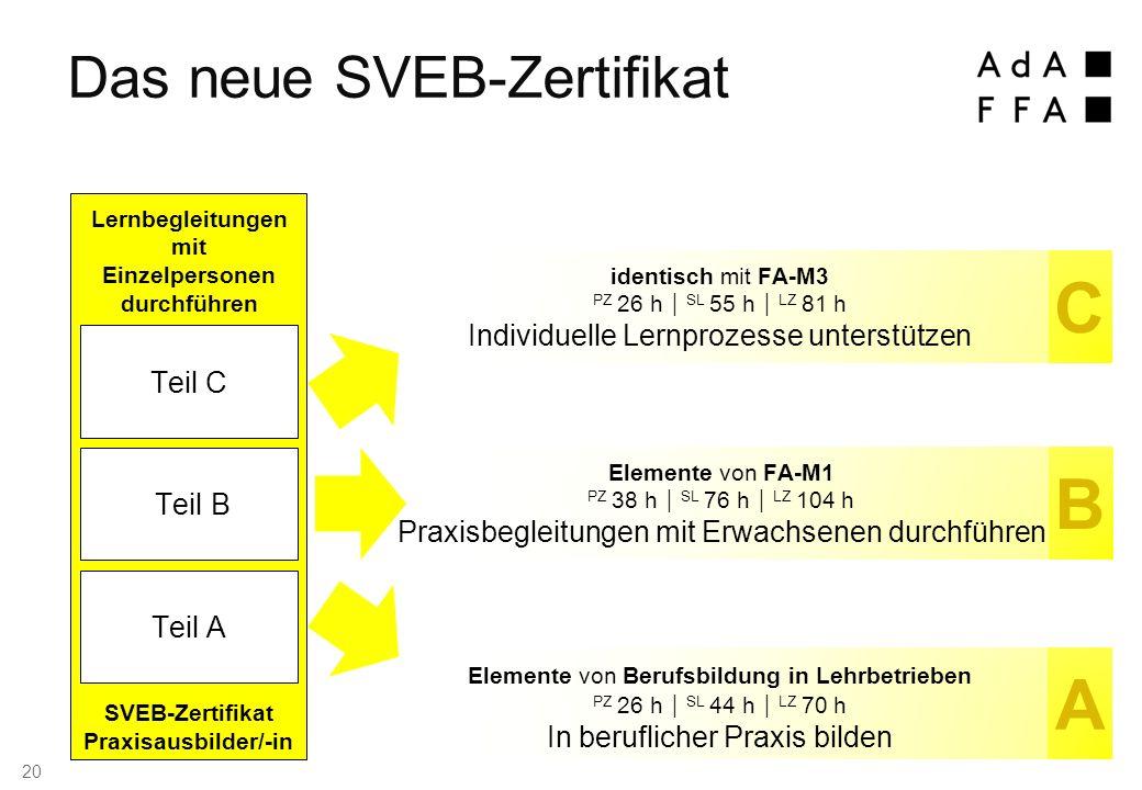 Das neue SVEB-Zertifikat B C A Elemente von FA-M1 PZ 38 h  SL 76 h  LZ 104 h Praxisbegleitungen mit Erwachsenen durchführen identisch mit FA-M3 PZ 26 h  SL 55 h  LZ 81 h Individuelle Lernprozesse unterstützen Elemente von Berufsbildung in Lehrbetrieben PZ 26 h  SL 44 h  LZ 70 h In beruflicher Praxis bilden SVEB-Zertifikat Praxisausbilder/-in Teil C Teil A Teil B Lernbegleitungen mit Einzelpersonen durchführen 20