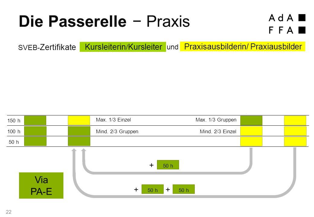 Via GWB Die Passerelle − Praxis 22 150 h 100 h 50 h Mind.