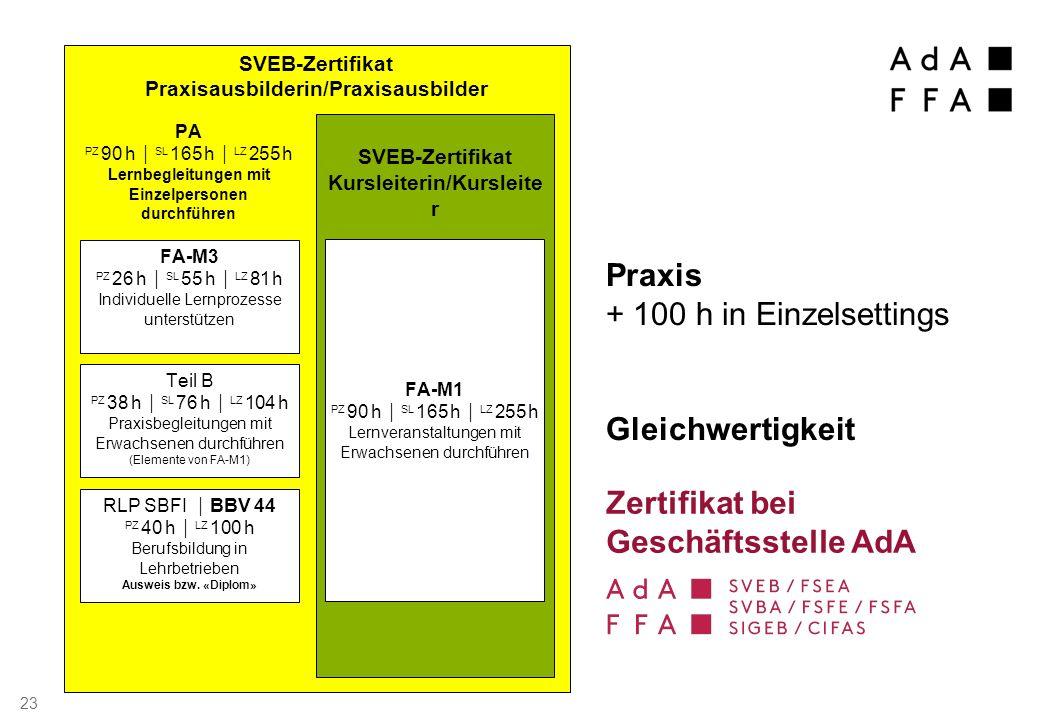 SVEB-Zertifikat Praxisausbilderin/Praxisausbilder FA-M3 PZ 26 h  SL 55 h  LZ 81 h Individuelle Lernprozesse unterstützen RLP SBFI  BBV 44 PZ 40 h  LZ 100 h Berufsbildung in Lehrbetrieben Ausweis bzw.