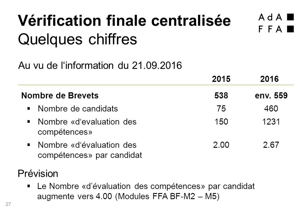 Au vu de l'information du 21.09.2016 20152016 Nombre de Brevets 538env.