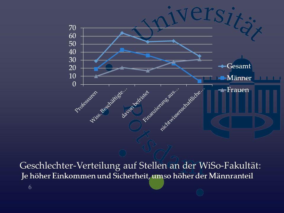 Geschlechter-Verteilung auf Stellen an der WiSo-Fakultät: Je höher Einkommen und Sicherheit, umso höher der Männranteil 6