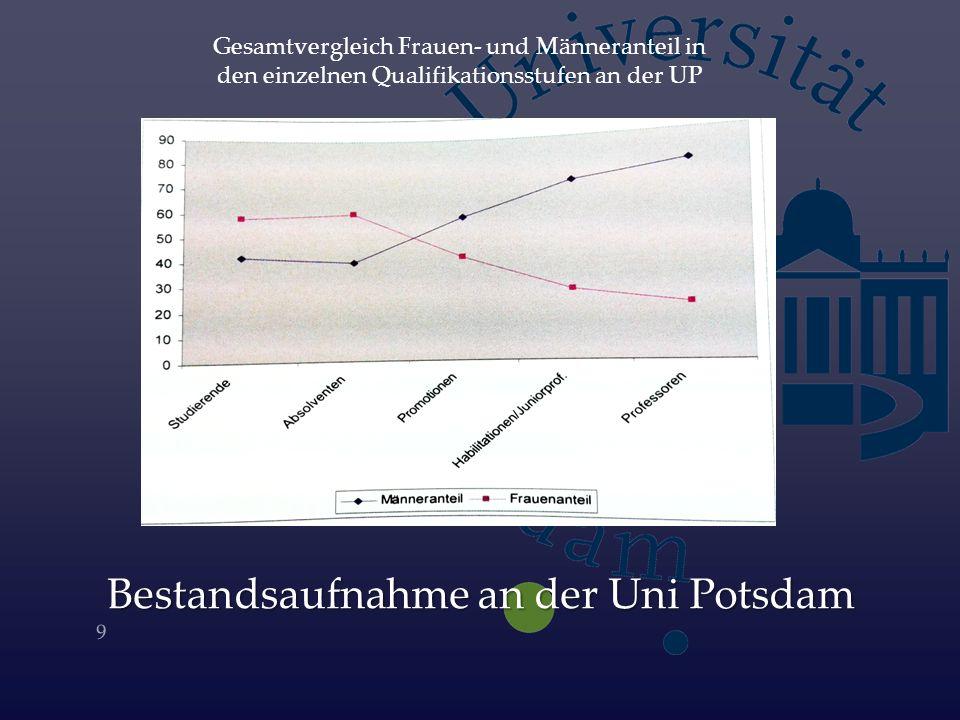 9 Gesamtvergleich Frauen- und Männeranteil in den einzelnen Qualifikationsstufen an der UP Bestandsaufnahme an der Uni Potsdam