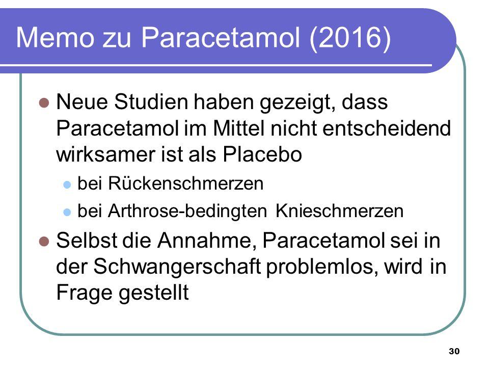 Memo zu Paracetamol (2016) Neue Studien haben gezeigt, dass Paracetamol im Mittel nicht entscheidend wirksamer ist als Placebo bei Rückenschmerzen bei Arthrose-bedingten Knieschmerzen Selbst die Annahme, Paracetamol sei in der Schwangerschaft problemlos, wird in Frage gestellt 30