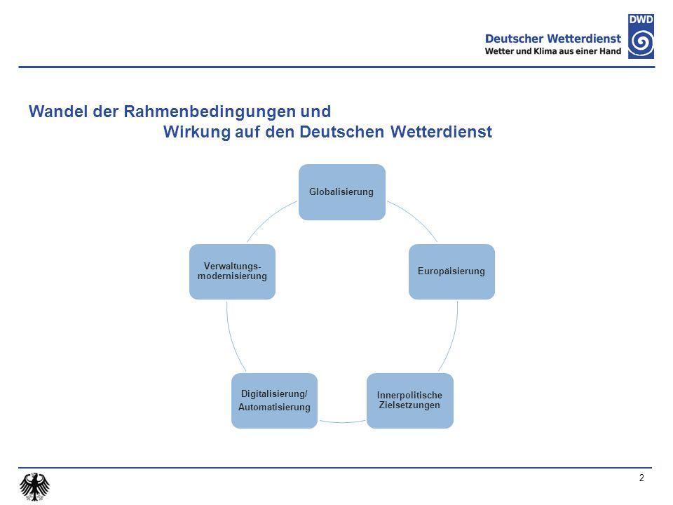 2 Wandel der Rahmenbedingungen und Wirkung auf den Deutschen Wetterdienst GlobalisierungEuropäisierung Innerpolitische Zielsetzungen Digitalisierung/ Automatisierung Verwaltungs- modernisierung