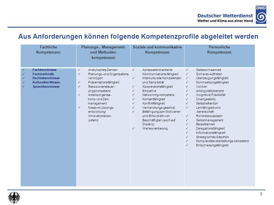 5 Aus Anforderungen können folgende Kompetenzprofile abgeleitet werden Fachliche Kompetenzen Planungs-, Management- und Methoden- kompetenzen Soziale und kommunikative Kompetenzen Persönliche Kompetenzen Fachkenntnisse Fachmethodik Rechtskenntnisse Kulturelles Wissen Sprachkenntnisse Analytisches Denken Planungs- und Organisations- vermögen Präsentationsfähigkeit Ressourcensteuer- ungskompetenz Arbeitsorganisa- tions- und Zeit- management Kreative Lösungs- entwicklung/ Innovationskom- petenz Adressatenorientierte Kommunikations-fähigkeit Interkulturelle Kompetenzen und Sensibilität Kooperationsfähigkeit Empathie Networking-kompetenz Kontaktfähigkeit Konfliktfähigkeit Verhandlungs-geschick Befähigung zum Motivieren und Entwickeln von Beschäftigten (auch auf Distanz) Werteorientierung Selbstwirksamkeit Sicheres Auftreten Überzeugungsfähigkeit Durchsetzungsfähigkeit Volition Ambiguitätstoleranz (kognitive) Flexibilität Changeability Selbstreflektion Lernfähigkeit und -bereitschaft Rollenbewusstsein Selbstmanagement Belastbarkeit Delegationsfähigkeit Informationsfähigkeit Strategisches Geschick Komplexitätsverarbeitungs-kompetenz Entscheidungsfähigkeit