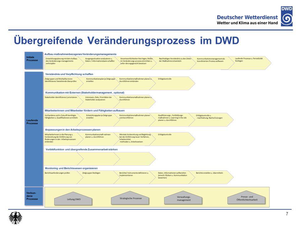 7 Übergreifende Veränderungsprozess im DWD