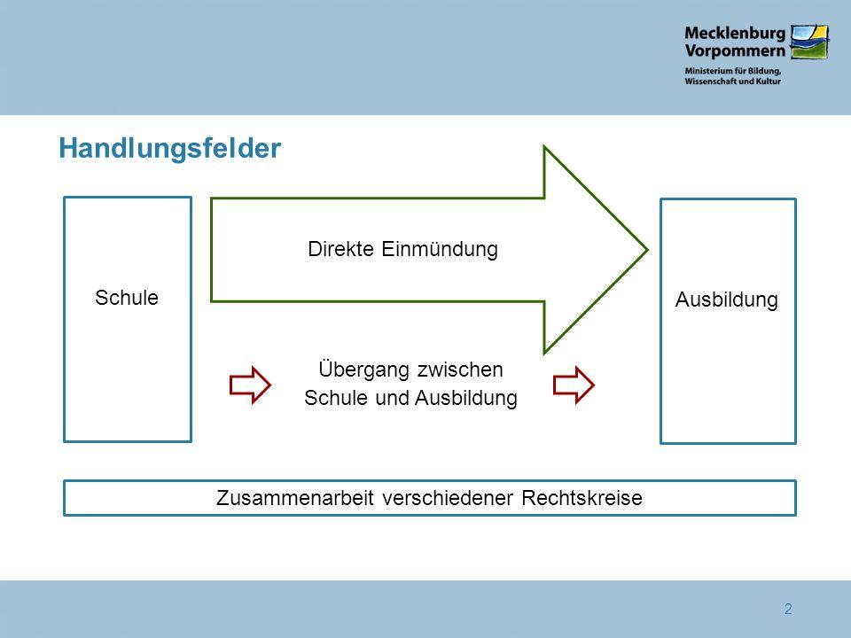2 Schule Übergang zwischen Schule und Ausbildung Ausbildung Direkte Einmündung Zusammenarbeit verschiedener Rechtskreise Handlungsfelder
